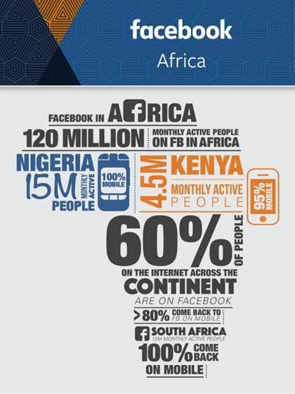 Facebook Infographic Appsafrica.com