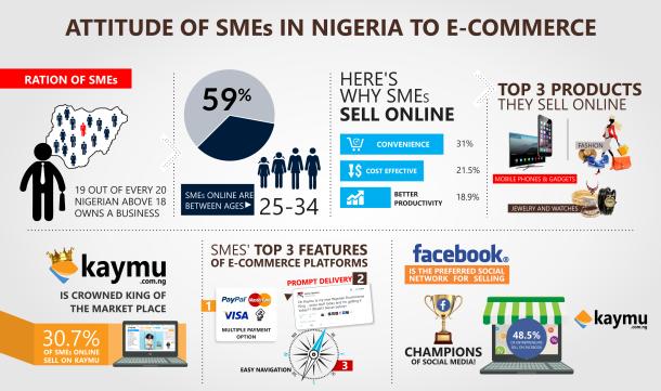 Infographic_Attitude of SMEs in Nigeria
